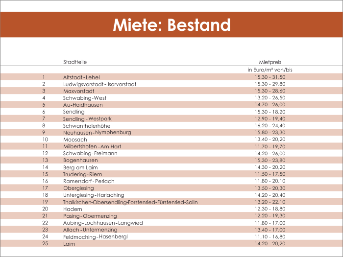 Miete-Bestand_Tabelle_M&P2017